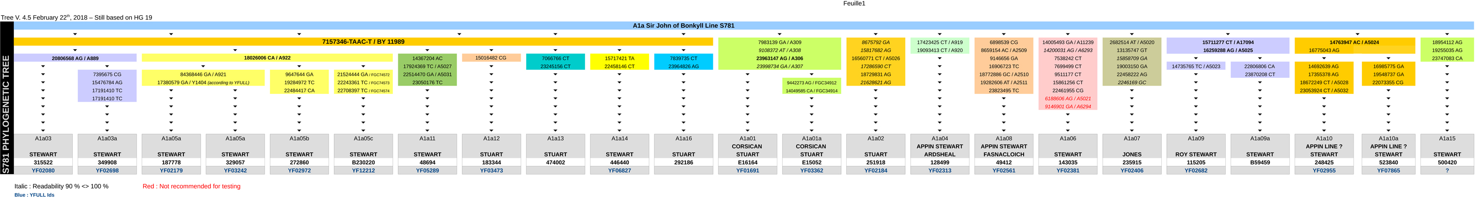 Branches of the R-S781 family